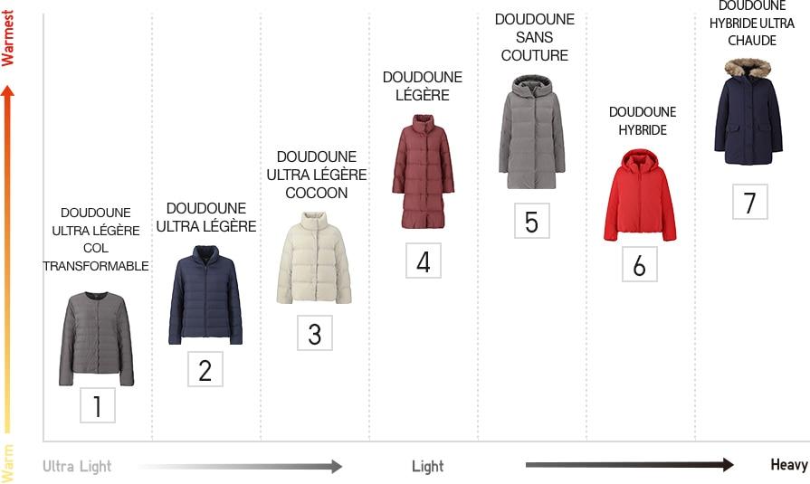 UNIQLO MANTEAU DOUDOUNE noire | Manteau doudoune, Doudoune