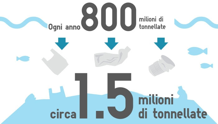 every year 8 million tons  about 150 million  tons